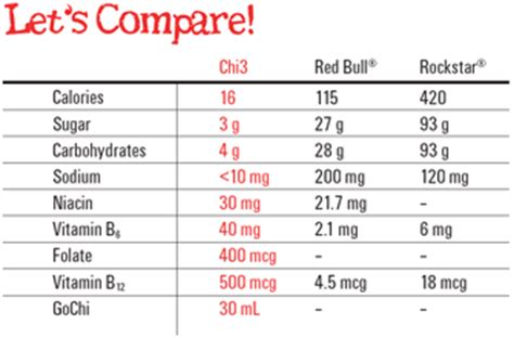 energy drink prices go chi chart healthy energy drink