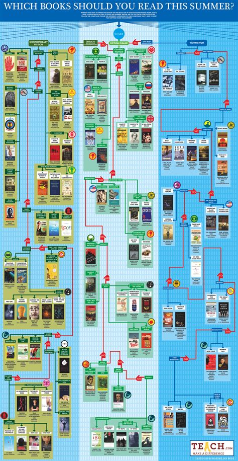 Benefits Of Mba Edd Program by It S Back The Summer Reading Flowchart Poster Giveaway