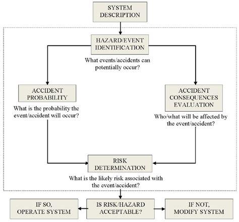 risk assessment process flowchart figure 2 hazard risk assessment flowchart scientific
