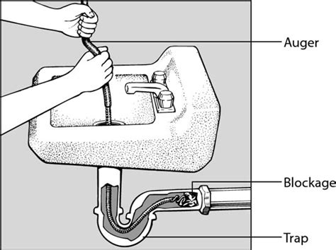 How to Unclog a Drain with a Snake   dummies