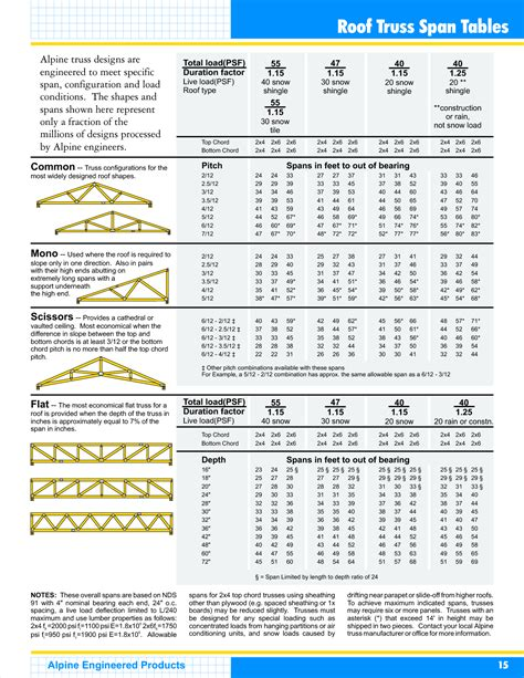 Wood Truss Span Tables roof truss span tables interior design