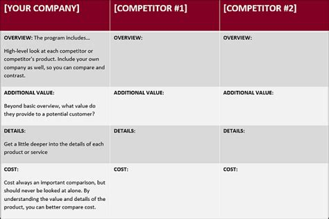 How To Write A Competitive Analysis With 3 Free Templates Marketingsherpa Blog Marketing Advertising Competitive Analysis Template