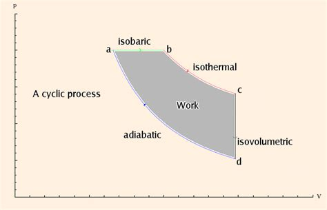 pv diagram for adiabatic process notes for calculus based physics