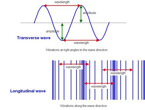 transverse wave related keywords transverse wave long