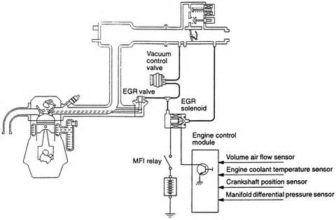 2000 Mitsubishi Galant Exhaust System Diagram Repair Guides Emission Controls Exhaust Gas