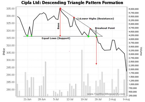 pattern formation exles tutorials on descending triangle chart pattern