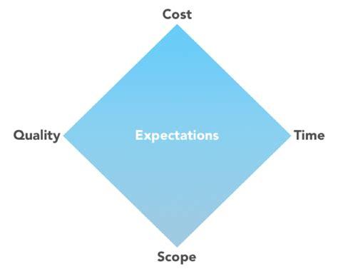 How Do You Define Success Essay by Defining Success Essay Outline
