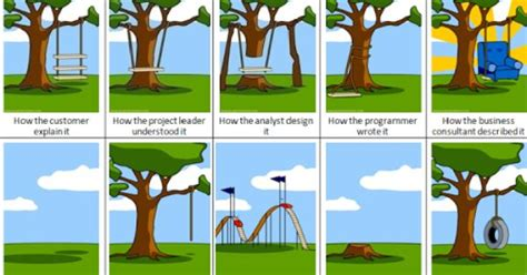 software development tree swing funny technology google software development