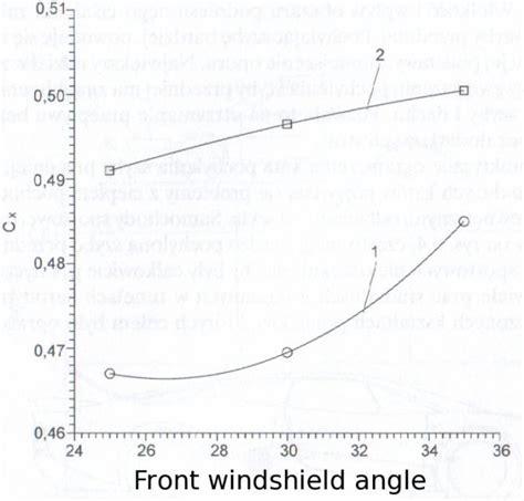 boat windshield angle effects of vehicle shape on aerodynamic characteristics