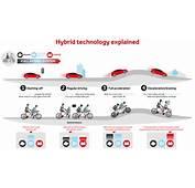 Hybrid Vehicle Toyota Europe