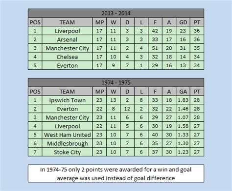 epl table december 2010 boxing day in the barclays premier league upper deck chatter