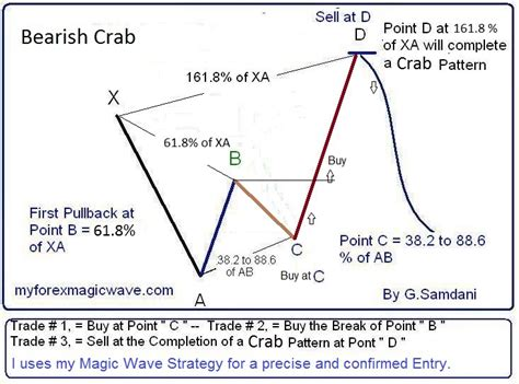 crab pattern trading monthly subscription myforexmagicwave