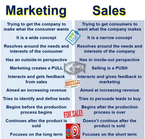 sales and marketing description what is marketing definition and meaning market