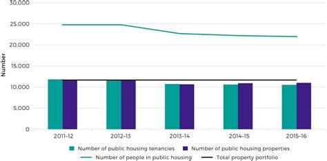 section 9 housing act b 2 performance analysis 2015 2016