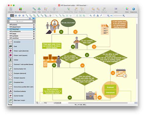 Cool Help Desk Flowchart Y83 About Remodel Brilliant Home Decor Arrangement Ideas With Help Desk Help Desk Flowchart Template