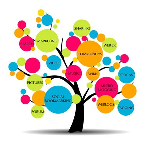 types of seo services what s content marketing and why you need it writtent
