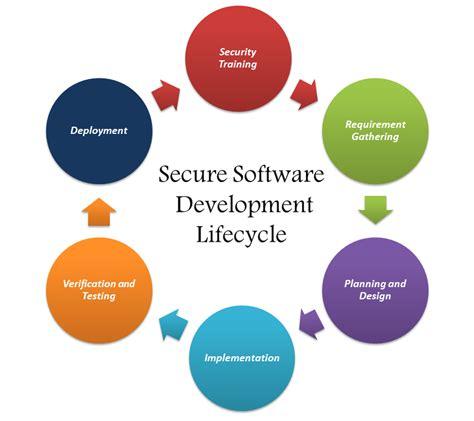 application design life cycle kalp blog application security blogs hacking blogs