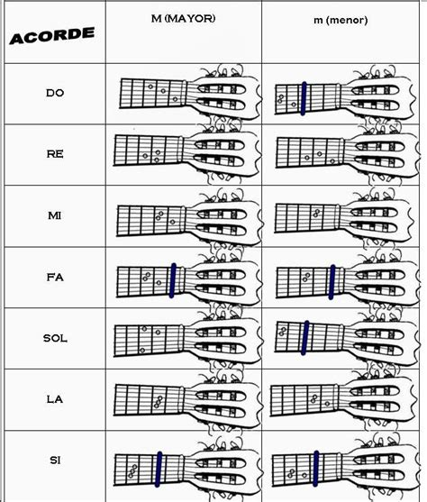 Imagenes Notas Musicales Para Guitarra | subsector musical guitarra