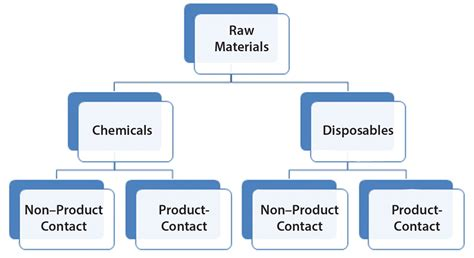 biopharmaceutical processing development design and implementation of manufacturing processes books viral risk evaluation of materials used in