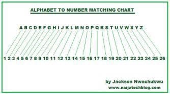 number names worksheets 187 letter number chart free