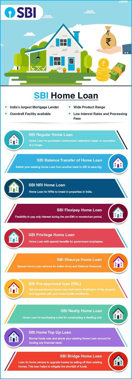 sbi home loan types umymoneymantra
