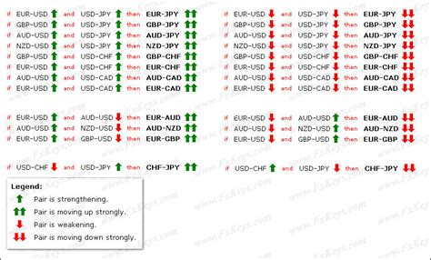 forex pairs correlation table currency pairs correlation in forex market cross currency