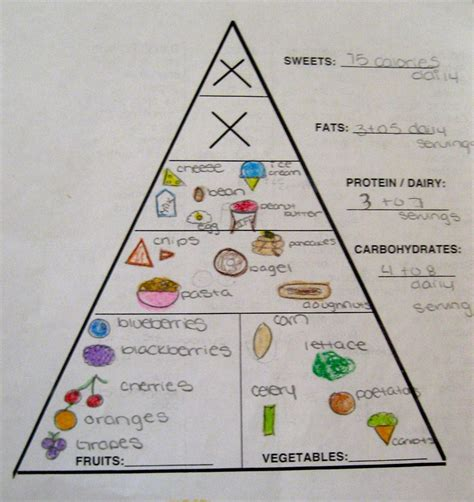 Food Pyramid Worksheet by Discover And Save Creative Ideas