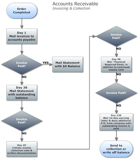 fingerprint template sle 8 best flowcharts images on flowchart