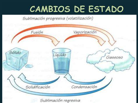 el agua estados y utilidades el agua y sus estados