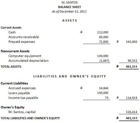 personal income statement and balance sheet template sle balance sheet and income statement business tips