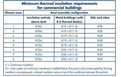 Ceiling Insulation Requirements by Changes In Roofing Requirements Professional Roofing
