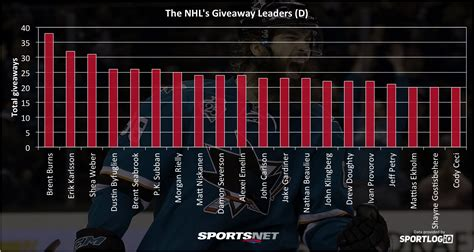 Nhl Giveaway Stats - giveaways vs turnovers how to find value in an unreliable stat sportsnet ca
