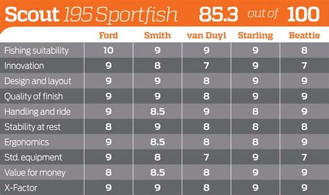 scout boats ratings scout 195 sportfish review australia s greatest fishing