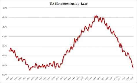 Records Home Ownership Of The Middle Class Homeownership Rate Drops To 29