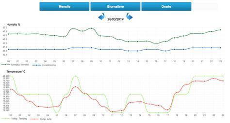 meteo con web centralina meteo arduino y 249 n grafici web mauro alfieri