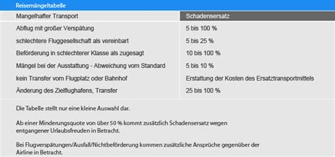 frankfurter tabelle reisem 228 ngeltabelle reisepreisminderung frankfurter