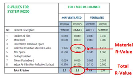 Ceiling Insulation Ratings by Insulation R Value Chart Australia Tontine Polyester