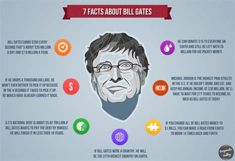 7 Facts On by Infographic 7 Facts About Bill Gates Early To Rise