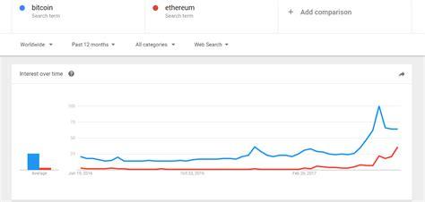 bitcoin vs ethereum comparing bitcoin vs ethereum using google trends helena