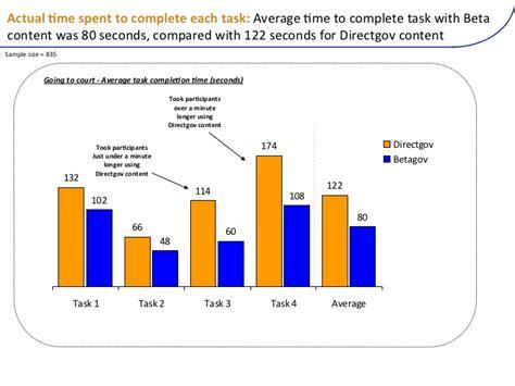 betagov content testing 13 1 2012
