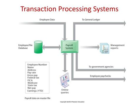 Application Processing System Ppt Ppt Mis 335 Database Systems Powerpoint Presentation