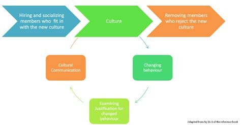 187 organizational culture s role in facebook s success management bytes from mande changing organizational culture