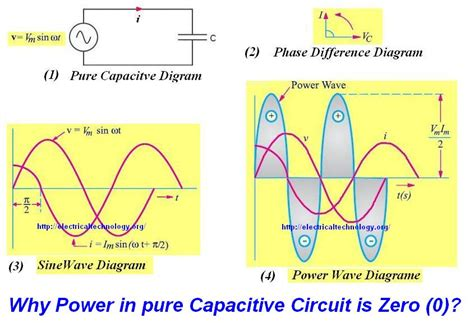 capacitive reactance of a circuit why power is zero 0 in inductive capacitive or a circuit in which current and