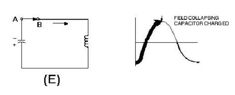 capacitor inductor discharge figure 1 8f capacitor and inductor in a tank circuit