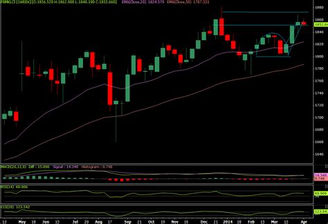 sti candele investment tips sgx signals trading advice april 2014