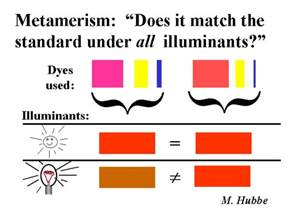 what color of is the metamerism in the matching of colors