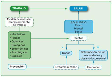 seguridad social porcentajes ao 2015 para colombia salud ocupacional relacion salud trabajo