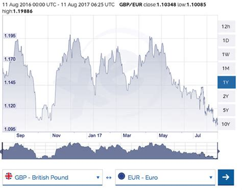 best euro pound exchange rate pound to euro exchange rate shows sterling drop as uk