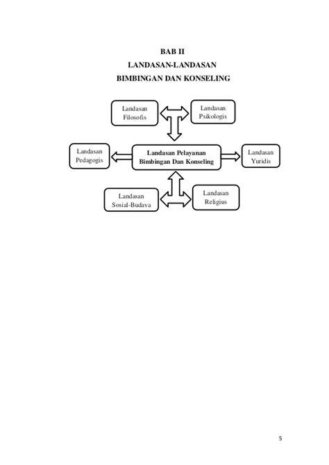 Landasan Bimbingan Dan Konseling project dasar dasar bimbingan dan konseling