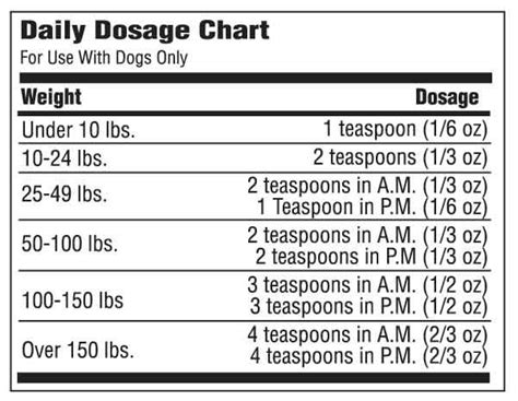 glucosamine for dogs dosage daily dosage chart for osteo pet liquid glucosamine for dogs